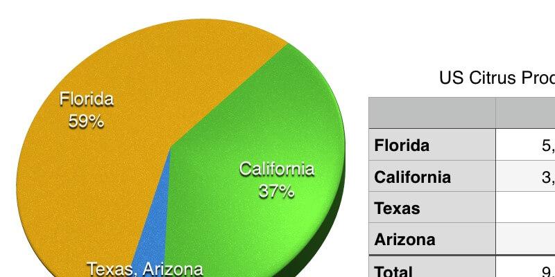 Florida Citrus Production 2014