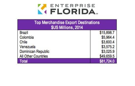 Florida Exports by Destination
