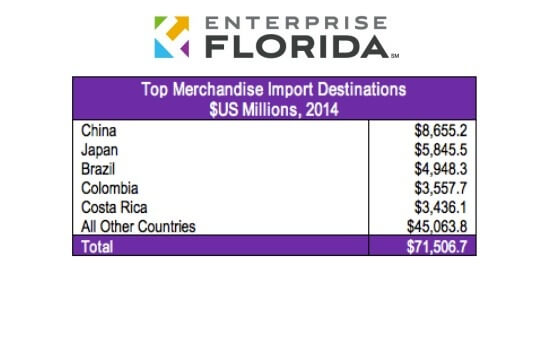 Florida Imports by Destination