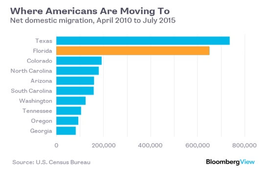 More Americans Moving to Florida