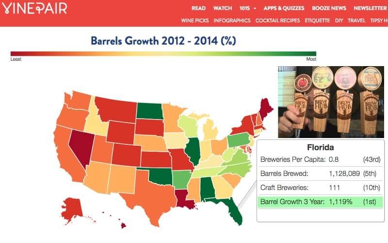 Florida Craft Beer Growth